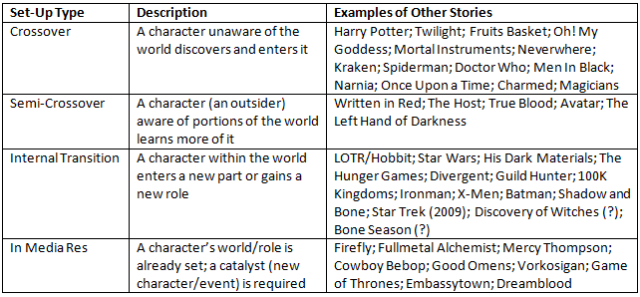 Story Set-Ups Table